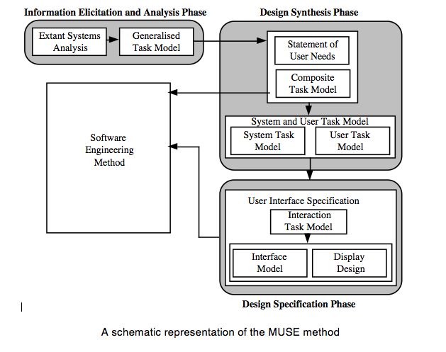 1. MUSE Overview