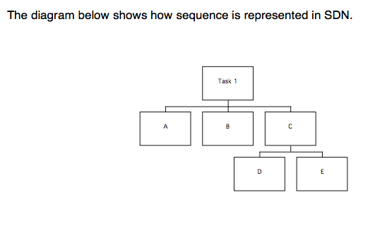 2. Sequence