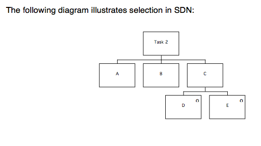 3. Selection