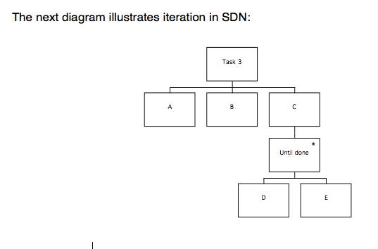 4. Iteration