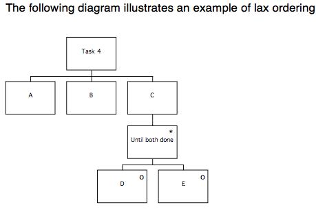 5. Lax ordering
