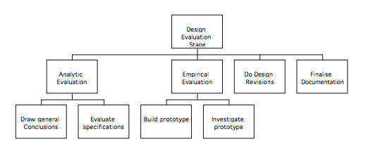 Design Evaluation Stage