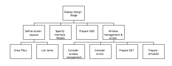 Display Design Stage