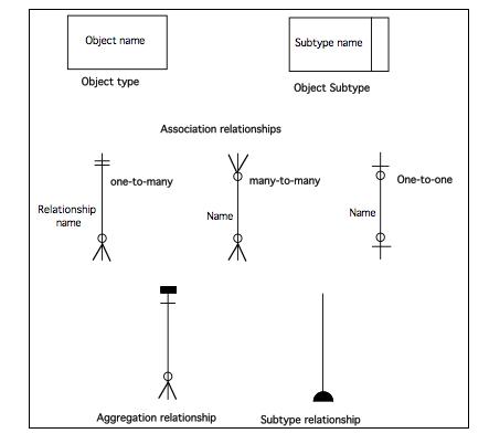 User Object Model