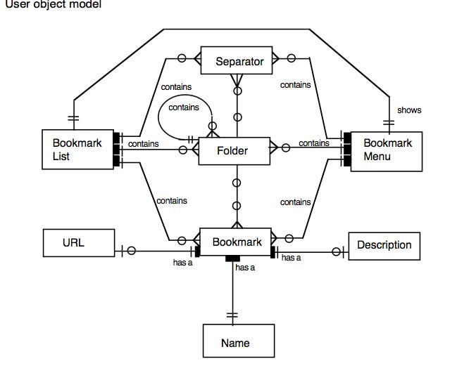 34 User Object Model